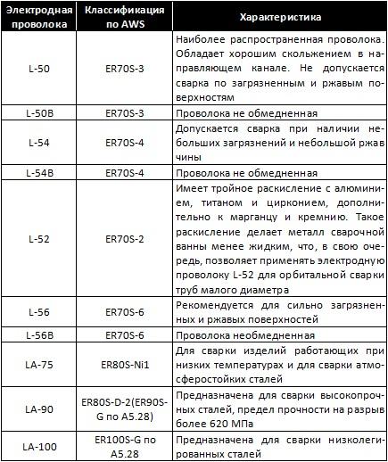 tabl_ds_11