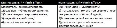 tabl_ds_12