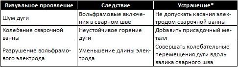 tabl_ds_15